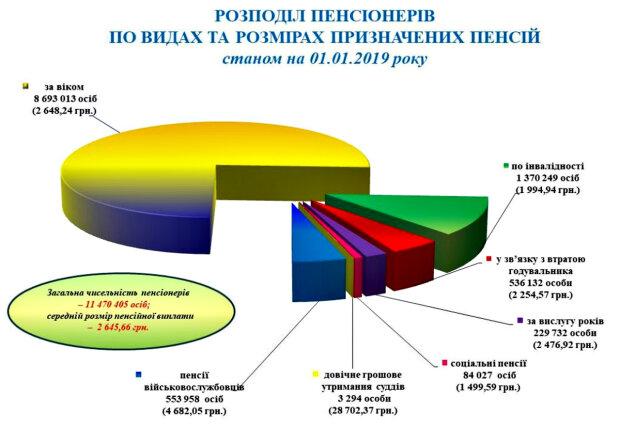 Инфографика. Фото: pfu.gov.ua